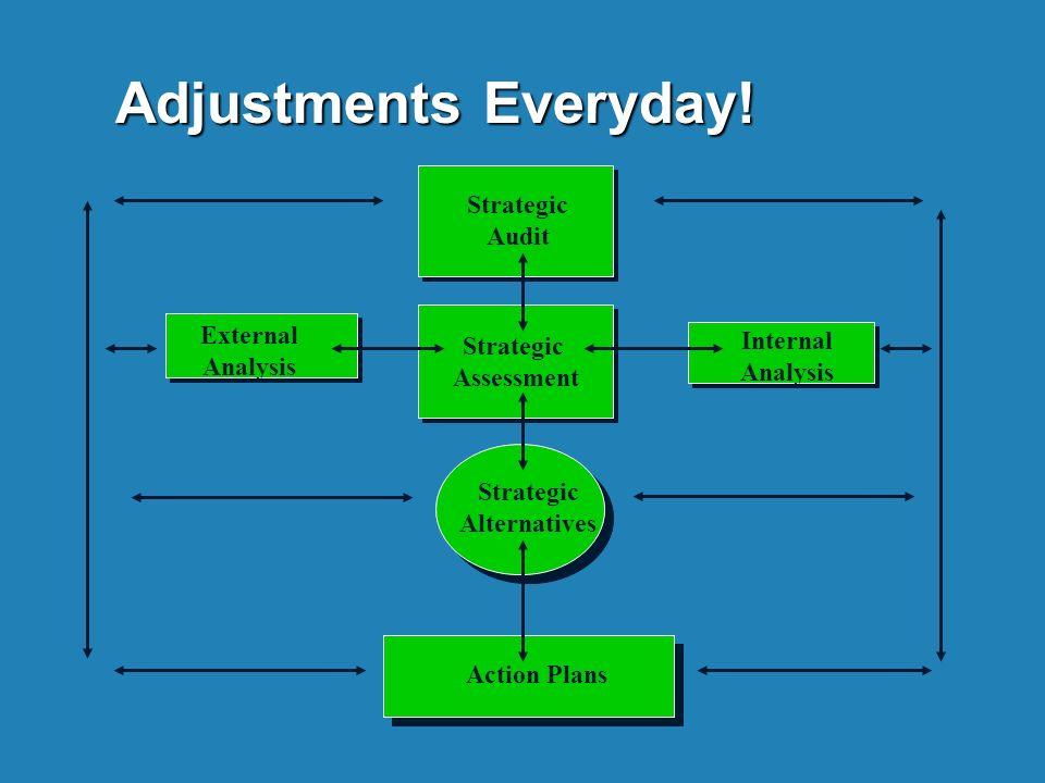 Strategic Assessment Strategic Assessment Strategic Alternatives Action Plans Internal Analysis External Analysis Strategic Audit Adjustments Everyday!