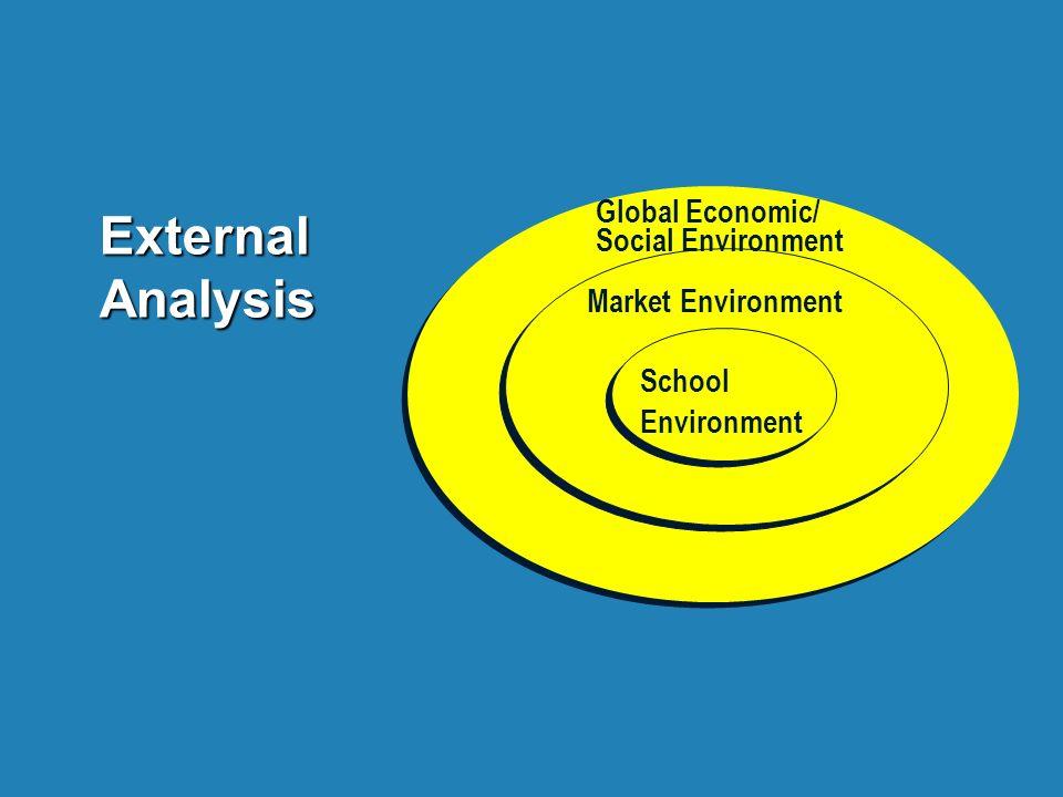 External Analysis Market Environment School Environment Global Economic/ Social Environment