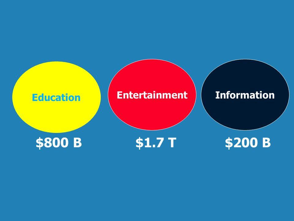 Education EntertainmentInformation $800 B $1.7 T $200 B