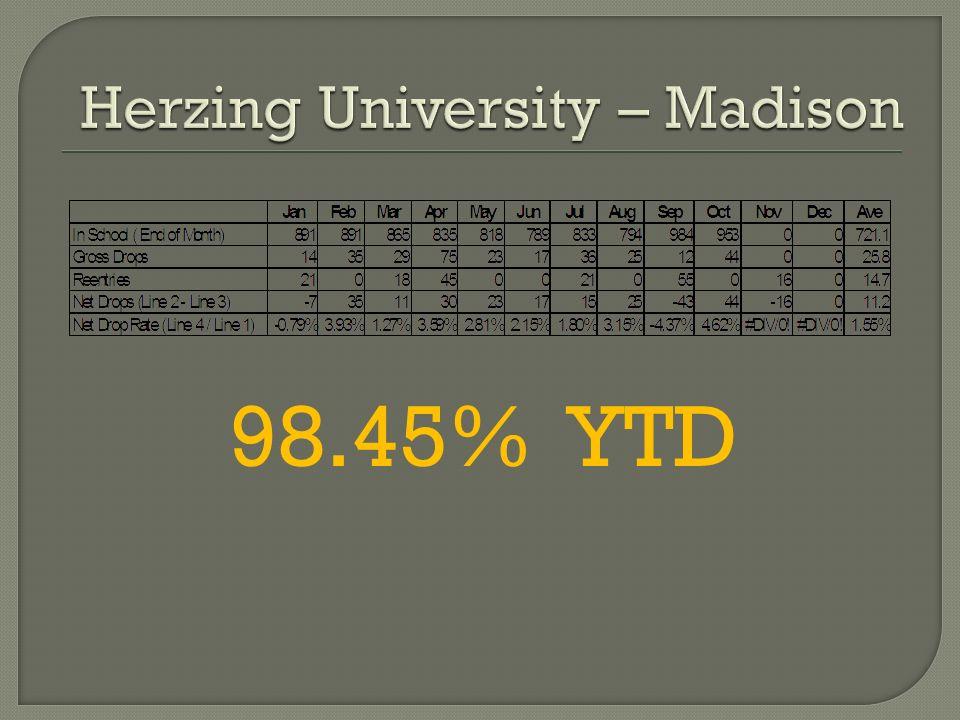 98.45% YTD