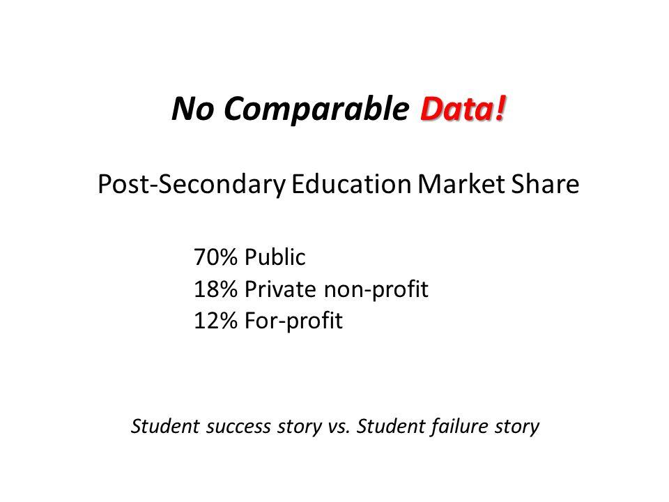 Data. No Comparable Data.