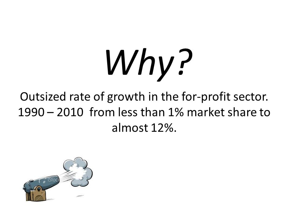 Outsized rate of growth in the for-profit sector. 1990 – 2010 from less than 1% market share to almost 12%.