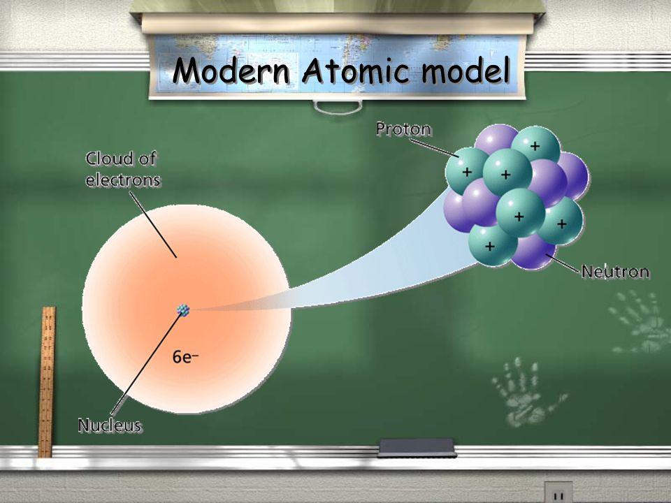 Modern Atomic model