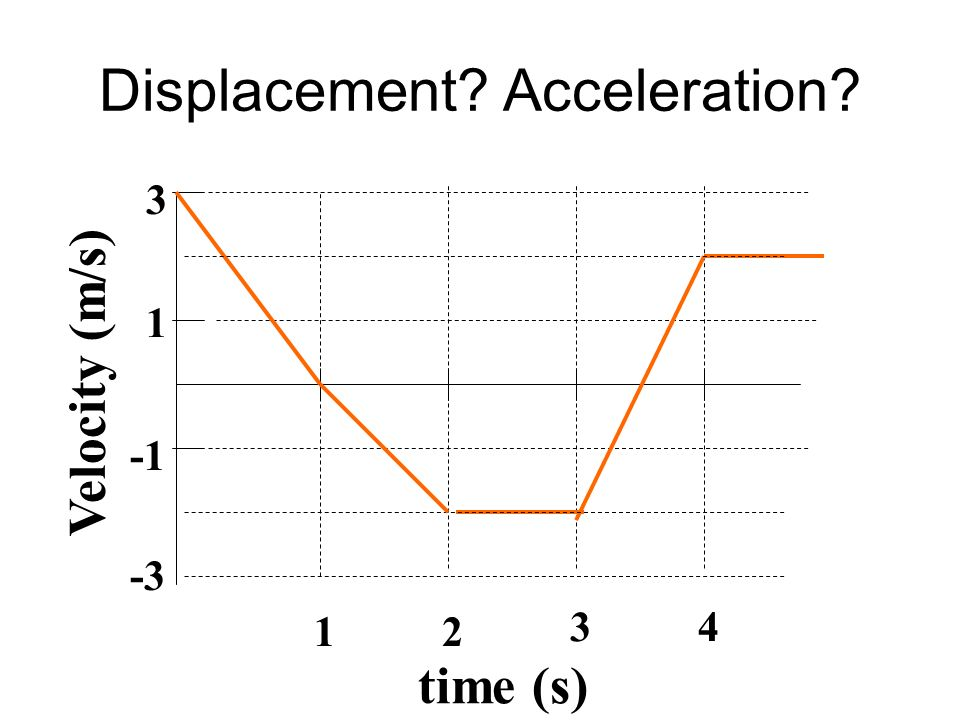 Displacement? Acceleration? time (s) Velocity (m/s) 1 3 12 34 -3