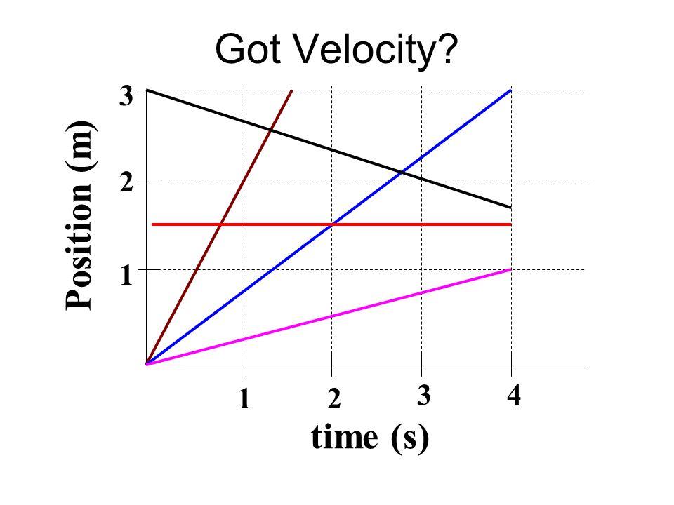 Got Velocity? time (s) Position (m) 1 2 3 12 34