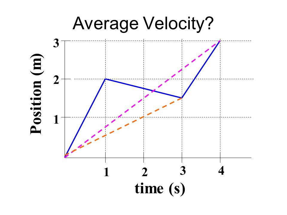 Average Velocity? time (s) Position (m) 1 2 3 12 34