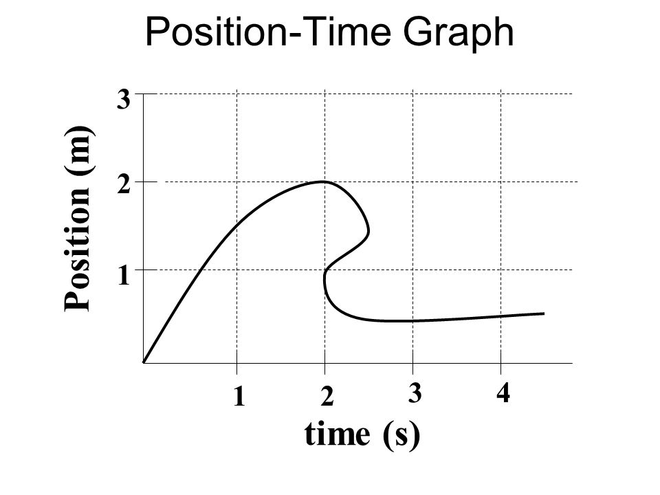 Position-Time Graph time (s) Position (m) 1 2 3 12 34