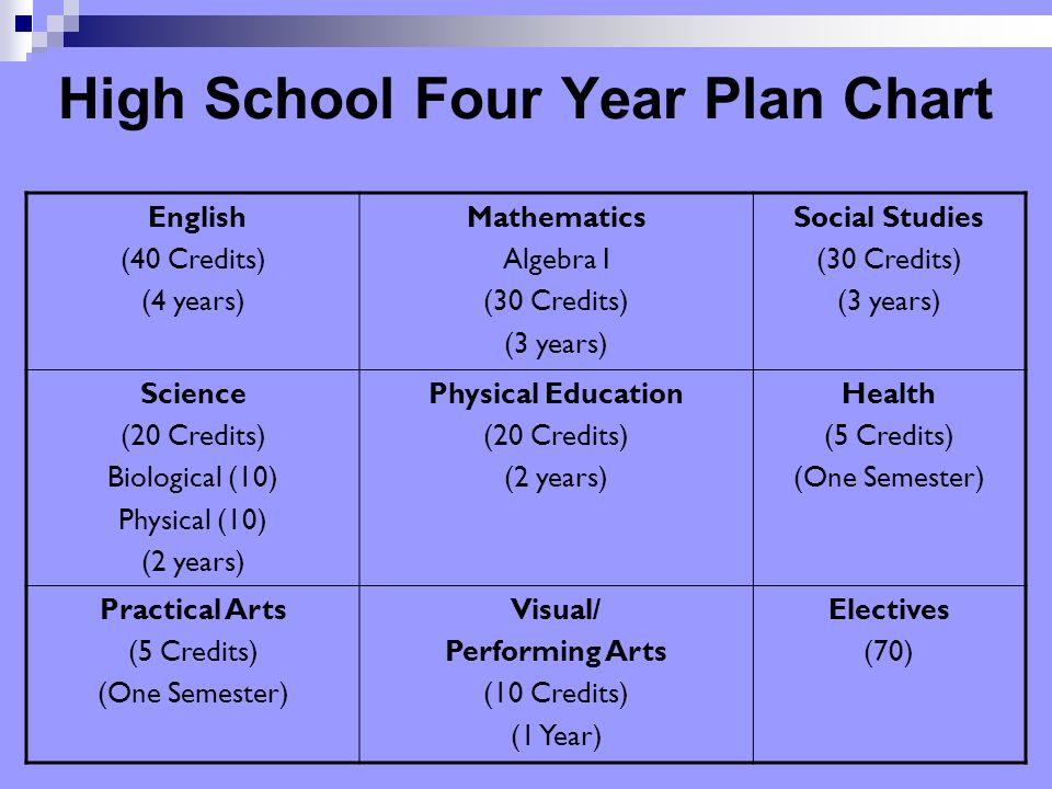 12 High School Four Year Plan Chart English (40 Credits) (4 years) Mathematics Algebra I (30 Credits) (3 years) Social Studies (30 Credits) (3 years)