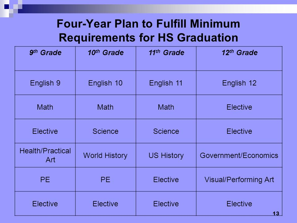 13 Four-Year Plan to Fulfill Minimum Requirements for HS Graduation 9 th Grade10 th Grade11 th Grade12 th Grade English 9English 10English 11English 12 Math Elective Science Elective Health/Practical Art World HistoryUS HistoryGovernment/Economics PE ElectiveVisual/Performing Art Elective