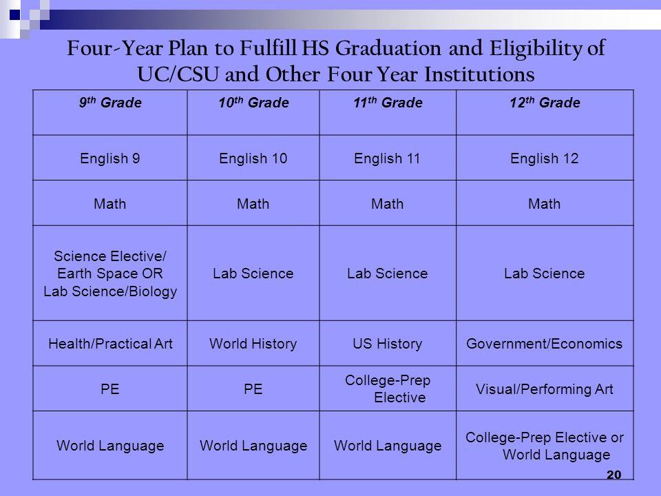 20 9 th Grade10 th Grade11 th Grade12 th Grade English 9English 10English 11English 12 Math Science Elective/ Earth Space OR Lab Science/Biology Lab S