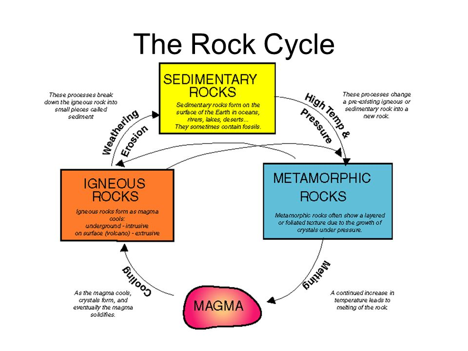 How the rock cycle works Relatively all rocks start out as igneous rocks.