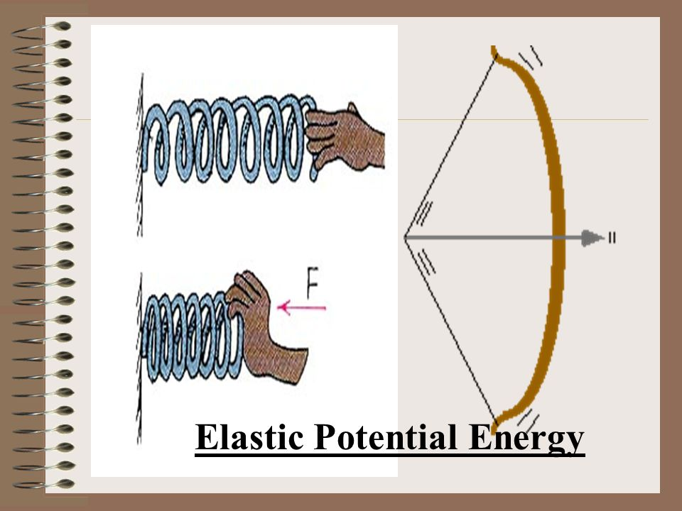 Another type of Potential Energy Elastic PE PE associated with objects that can be stretched or compressed.
