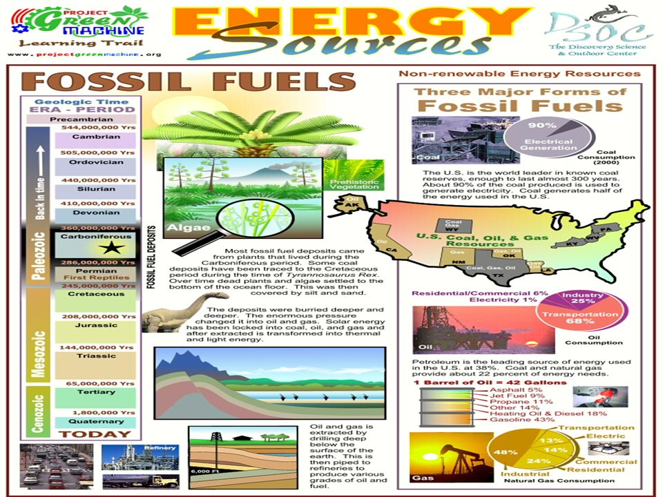 Formation of fossil fuels In the earths crust, under distinct pressure, temperature and geological processes, nonrenewable energy formed from once liv