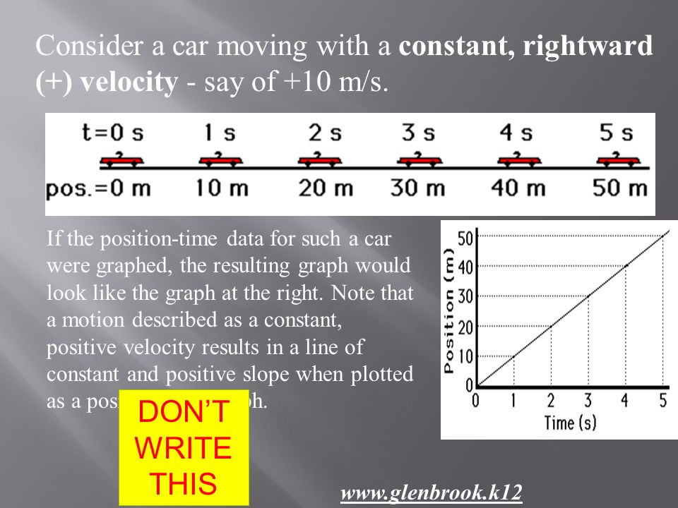 Consider a car moving with a constant, rightward (+) velocity - say of +10 m/s. If the position-time data for such a car were graphed, the resulting g