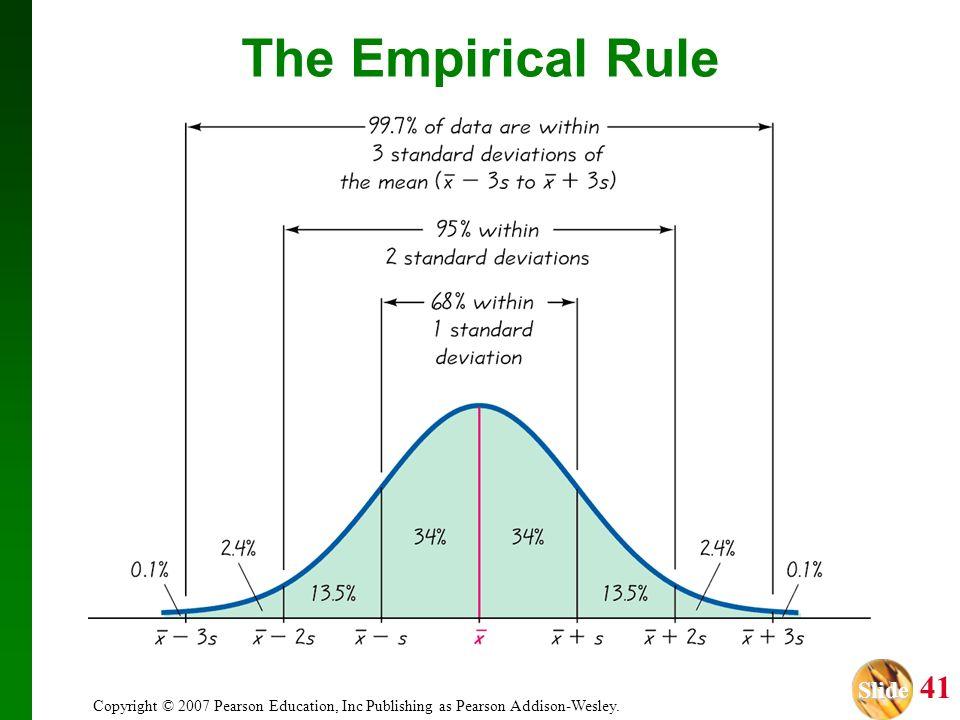 Slide Slide 41 Copyright © 2007 Pearson Education, Inc Publishing as Pearson Addison-Wesley. The Empirical Rule