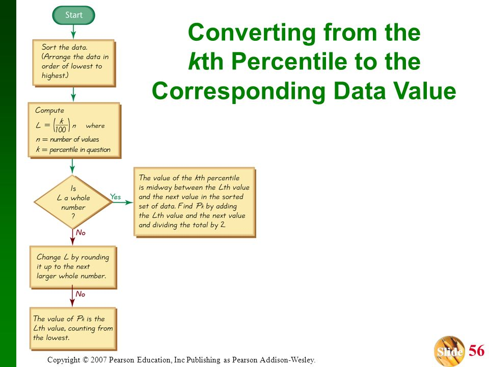 Slide Slide 56 Copyright © 2007 Pearson Education, Inc Publishing as Pearson Addison-Wesley. Converting from the kth Percentile to the Corresponding D
