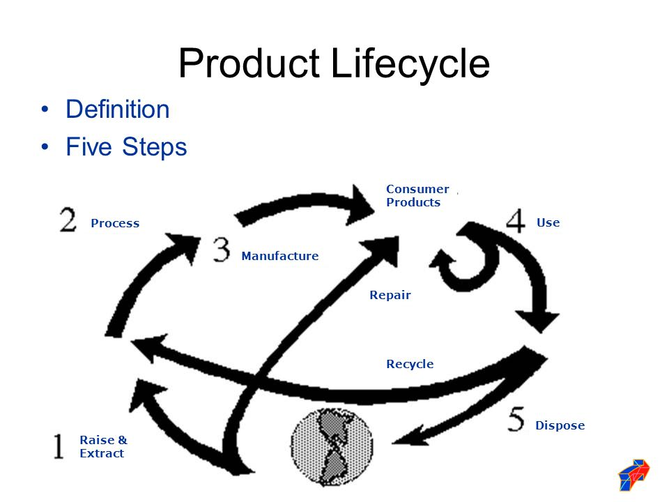 Product Lifecycle Definition Five Steps Raise & Extract Process Manufacture Consumer Products Use Repair Recycle Dispose