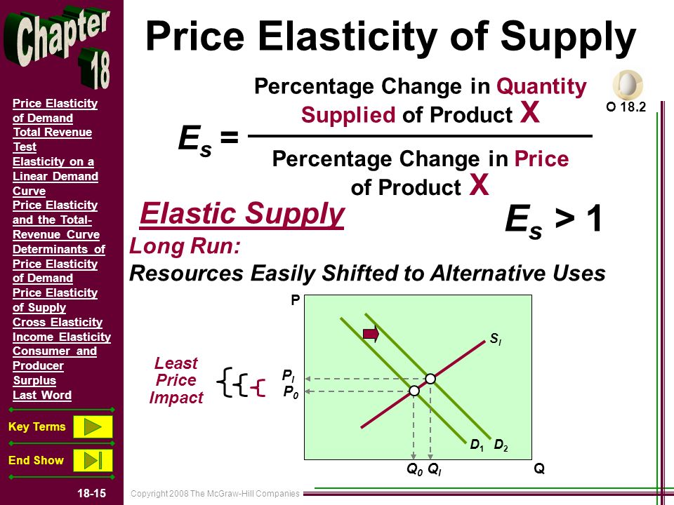 Copyright 2008 The McGraw-Hill Companies 18-15 Price Elasticity of Demand Total Revenue Test Elasticity on a Linear Demand Curve Price Elasticity and the Total- Revenue Curve Determinants of Price Elasticity of Demand Price Elasticity of Supply Cross Elasticity Income Elasticity Consumer and Producer Surplus Last Word Key Terms End Show Price Elasticity of Supply O 18.2 Percentage Change in Quantity Supplied of Product X Percentage Change in Price of Product X E s = Elastic Supply E s > 1 Long Run: Resources Easily Shifted to Alternative Uses P Q D1D1 D2D2 SlSl Q0Q0 PlPl P0P0 QlQl Least Price Impact