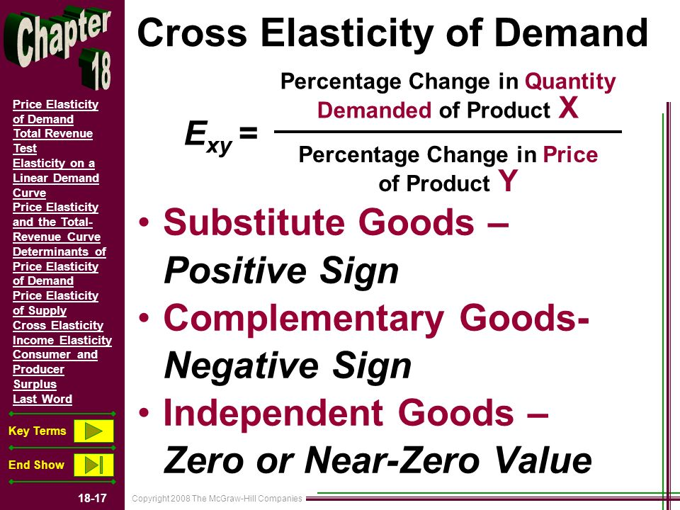 Copyright 2008 The McGraw-Hill Companies 18-17 Price Elasticity of Demand Total Revenue Test Elasticity on a Linear Demand Curve Price Elasticity and the Total- Revenue Curve Determinants of Price Elasticity of Demand Price Elasticity of Supply Cross Elasticity Income Elasticity Consumer and Producer Surplus Last Word Key Terms End Show Cross Elasticity of Demand Substitute Goods – Positive Sign Complementary Goods- Negative Sign Independent Goods – Zero or Near-Zero Value Percentage Change in Quantity Demanded of Product X Percentage Change in Price of Product Y E xy =