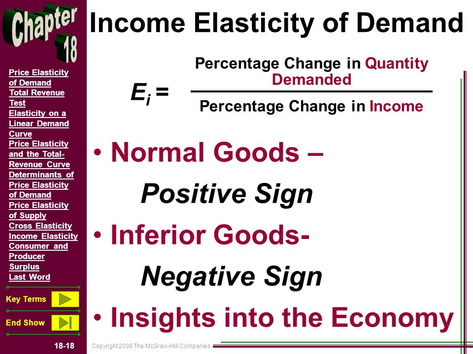Copyright 2008 The McGraw-Hill Companies 18-18 Price Elasticity of Demand Total Revenue Test Elasticity on a Linear Demand Curve Price Elasticity and the Total- Revenue Curve Determinants of Price Elasticity of Demand Price Elasticity of Supply Cross Elasticity Income Elasticity Consumer and Producer Surplus Last Word Key Terms End Show Income Elasticity of Demand Normal Goods – Positive Sign Inferior Goods- Negative Sign Insights into the Economy Percentage Change in Quantity Demanded Percentage Change in Income E i =