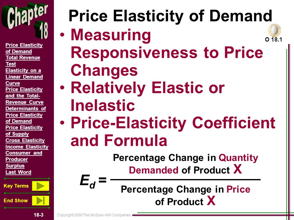 Copyright 2008 The McGraw-Hill Companies 18-3 Price Elasticity of Demand Total Revenue Test Elasticity on a Linear Demand Curve Price Elasticity and the Total- Revenue Curve Determinants of Price Elasticity of Demand Price Elasticity of Supply Cross Elasticity Income Elasticity Consumer and Producer Surplus Last Word Key Terms End Show Price Elasticity of Demand Measuring Responsiveness to Price Changes Relatively Elastic or Inelastic Price-Elasticity Coefficient and Formula Percentage Change in Quantity Demanded of Product X Percentage Change in Price of Product X E d = O 18.1