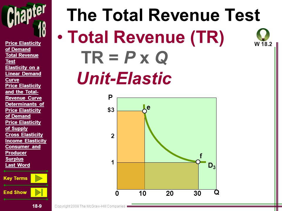 Copyright 2008 The McGraw-Hill Companies 18-9 Price Elasticity of Demand Total Revenue Test Elasticity on a Linear Demand Curve Price Elasticity and the Total- Revenue Curve Determinants of Price Elasticity of Demand Price Elasticity of Supply Cross Elasticity Income Elasticity Consumer and Producer Surplus Last Word Key Terms End Show $3 2 1 0 10 20 30 Q P The Total Revenue Test Total Revenue (TR) TR = P x Q Unit-Elastic e f D3D3 W 18.2