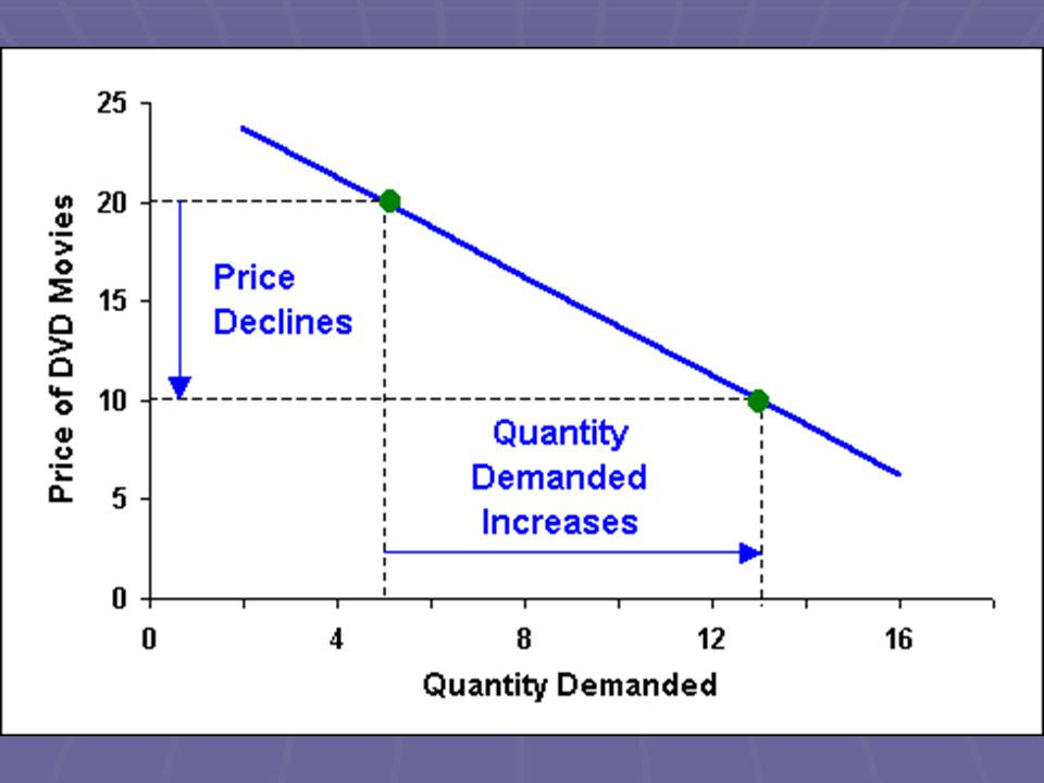 Law of Demand Marginal Utility- extra usefulness or satisfaction a person gets from acquiring or using one more unit of a product Marginal Utility- extra usefulness or satisfaction a person gets from acquiring or using one more unit of a product Diminishing marginal utility- the extra satisfaction we get from using additional quantities of the product begins to diminish Diminishing marginal utility- the extra satisfaction we get from using additional quantities of the product begins to diminish We are not willing to pay as much for the 2 nd, 3 rd, 4 th, and so on We are not willing to pay as much for the 2 nd, 3 rd, 4 th, and so on