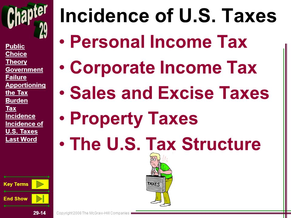 Copyright 2008 The McGraw-Hill Companies 29-14 Public Choice Theory Government Failure Apportioning the Tax Burden Tax Incidence Incidence of U.S. Tax