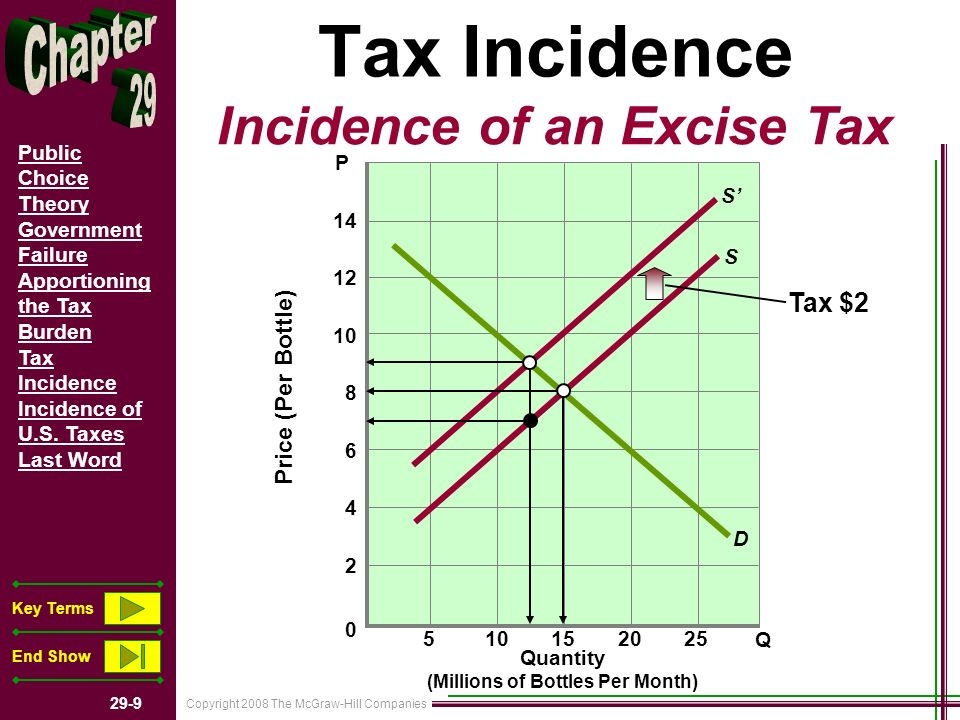 Copyright 2008 The McGraw-Hill Companies 29-9 Public Choice Theory Government Failure Apportioning the Tax Burden Tax Incidence Incidence of U.S. Taxe