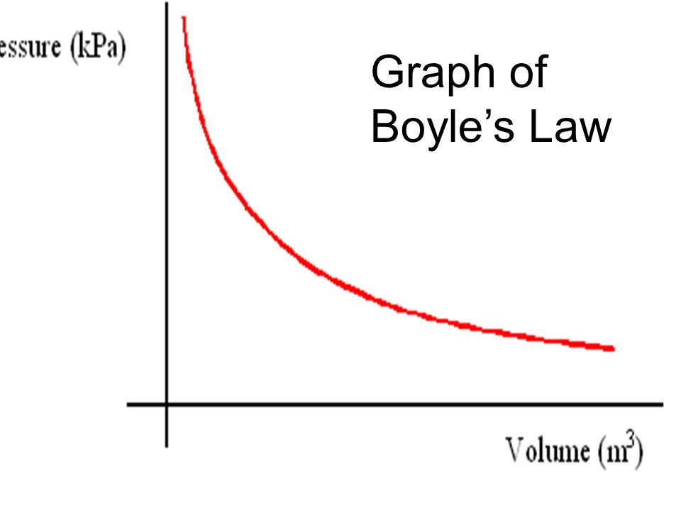 Graph of Boyles Law