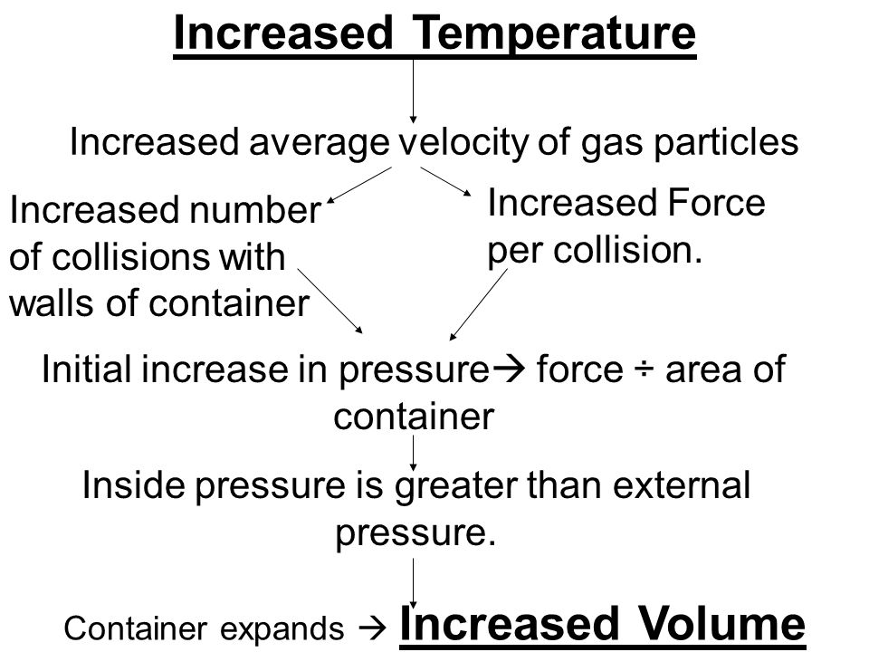 Increased Temperature Increased average velocity of gas particles Increased number of collisions with walls of container Increased Force per collision.