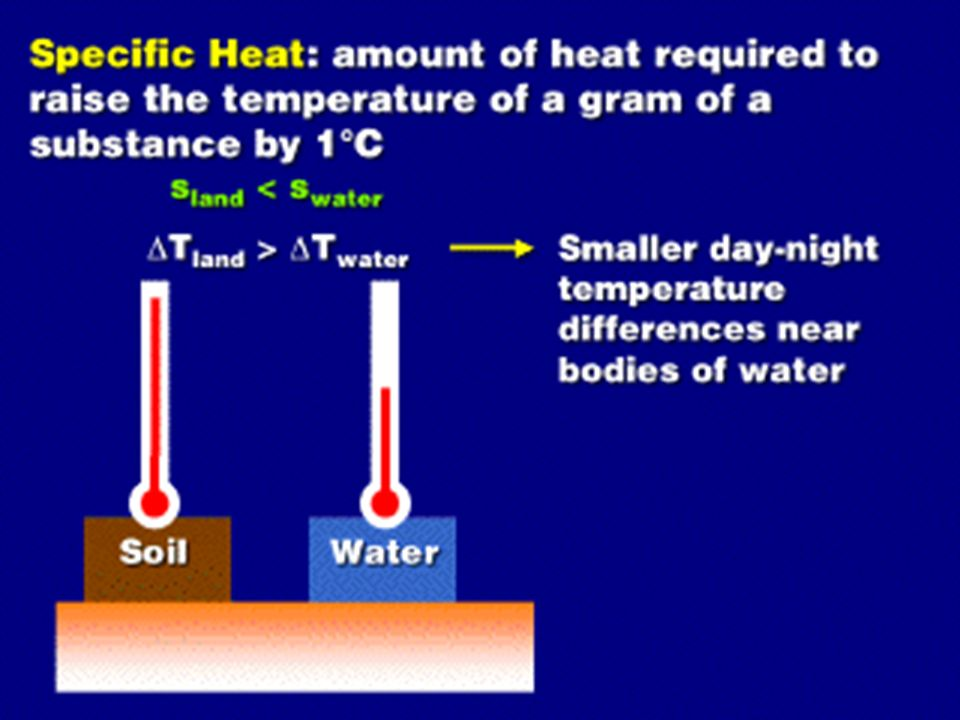 Specific Heat The amount of energy required to raise the temperature of 1Kg of a substance by one Kelvin. EX: water has a specific heat of 4.18J/KgxKe