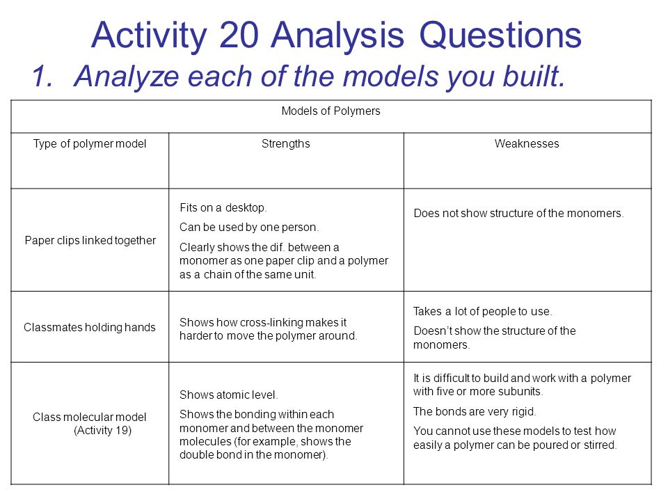 Activity 20 Analysis Questions 1.Analyze each of the models you built. Models of Polymers Type of polymer modelStrengthsWeaknesses Paper clips linked