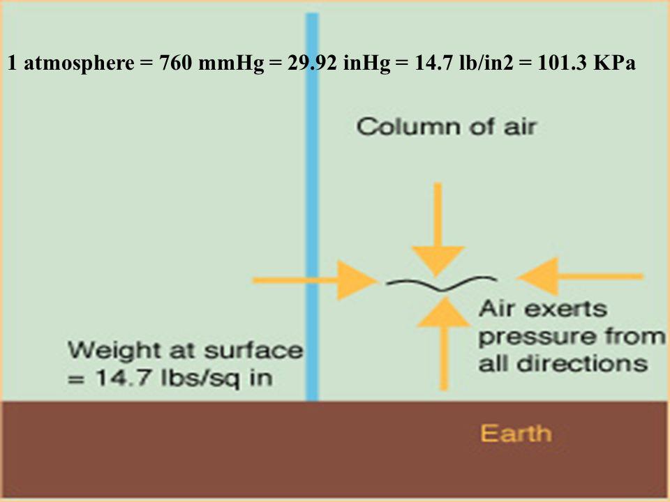 1 atmosphere = 760 mmHg = 29.92 inHg = 14.7 lb/in2 = 101.3 KPa