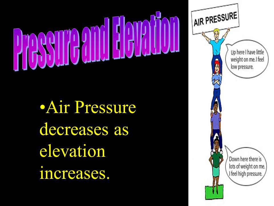 Air Pressure decreases as elevation increases.