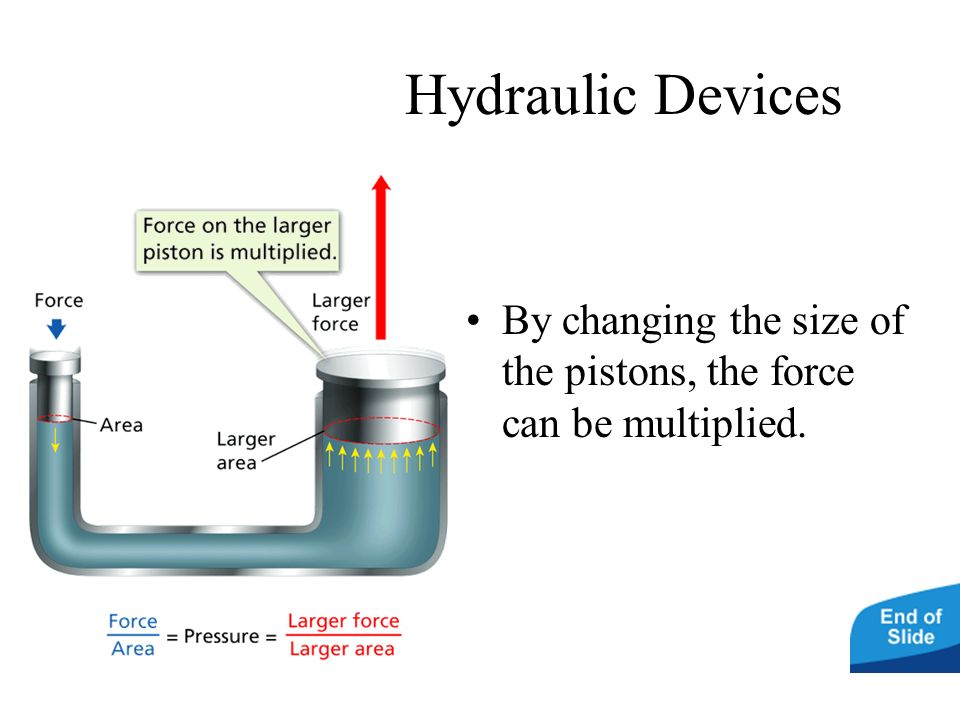 Hydraulic Devices By changing the size of the pistons, the force can be multiplied.
