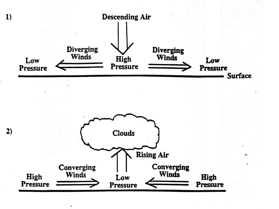 Air has a mass of 1Kg/m³ Gravity creates an air pressure of 10.13N/m³ at sea level.