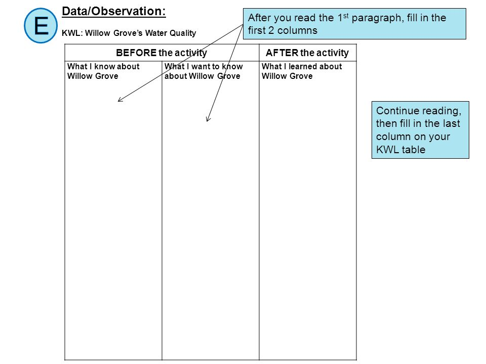 BEFORE the activityAFTER the activity What I know about Willow Grove What I want to know about Willow Grove What I learned about Willow Grove Data/Obs