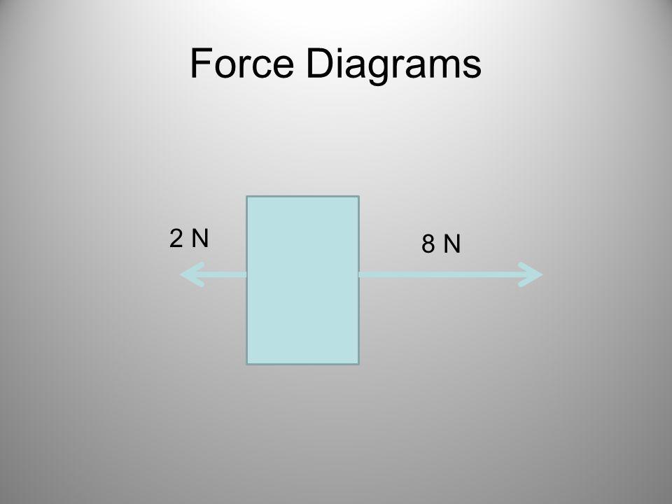 Force Diagrams 8 N 2 N