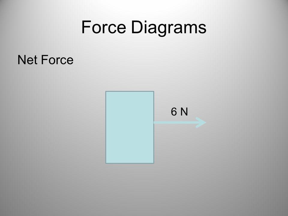 Force Diagrams Net Force 6 N