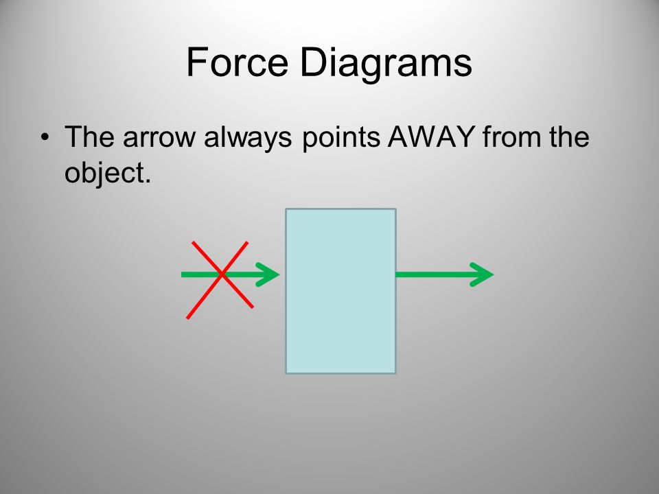 Force Diagrams The arrow always points AWAY from the object.