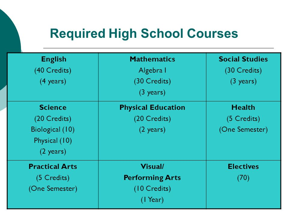 9 Required High School Courses English (40 Credits) (4 years) Mathematics Algebra I (30 Credits) (3 years) Social Studies (30 Credits) (3 years) Scien