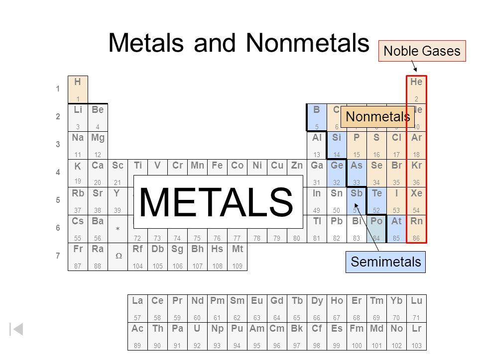 Metals and Nonmetals Li 3 He 2 C6C6 N7N7 O8O8 F9F9 Ne 10 Na 11 B5B5 Be 4 H1H1 Al 13 Si 14 P 15 S 16 Cl 17 Ar 18 K 19 Ca 20 Sc 21 Ti 22 V 23 Cr 24 Mn 2