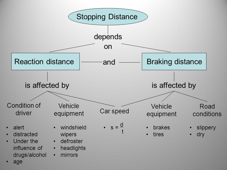 Stopping Distance depends on Reaction distanceBraking distance and is affected by Condition of driver Vehicle equipment Road conditions Car speed Vehi