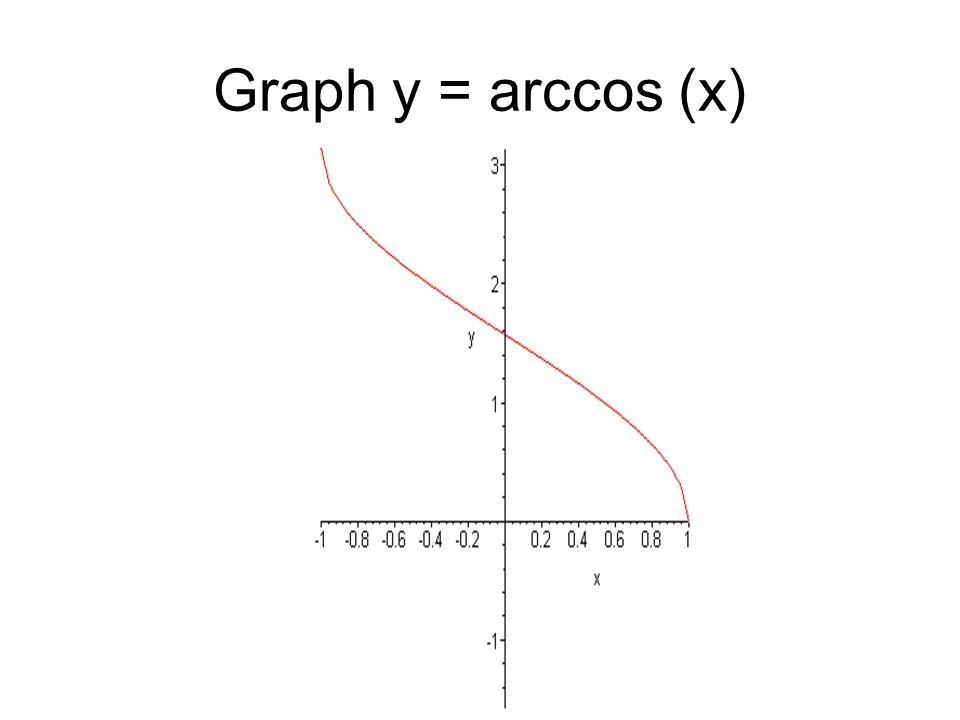 Graph y = arccos (x)