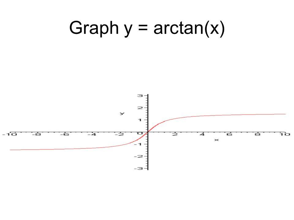 Graph y = arctan(x)