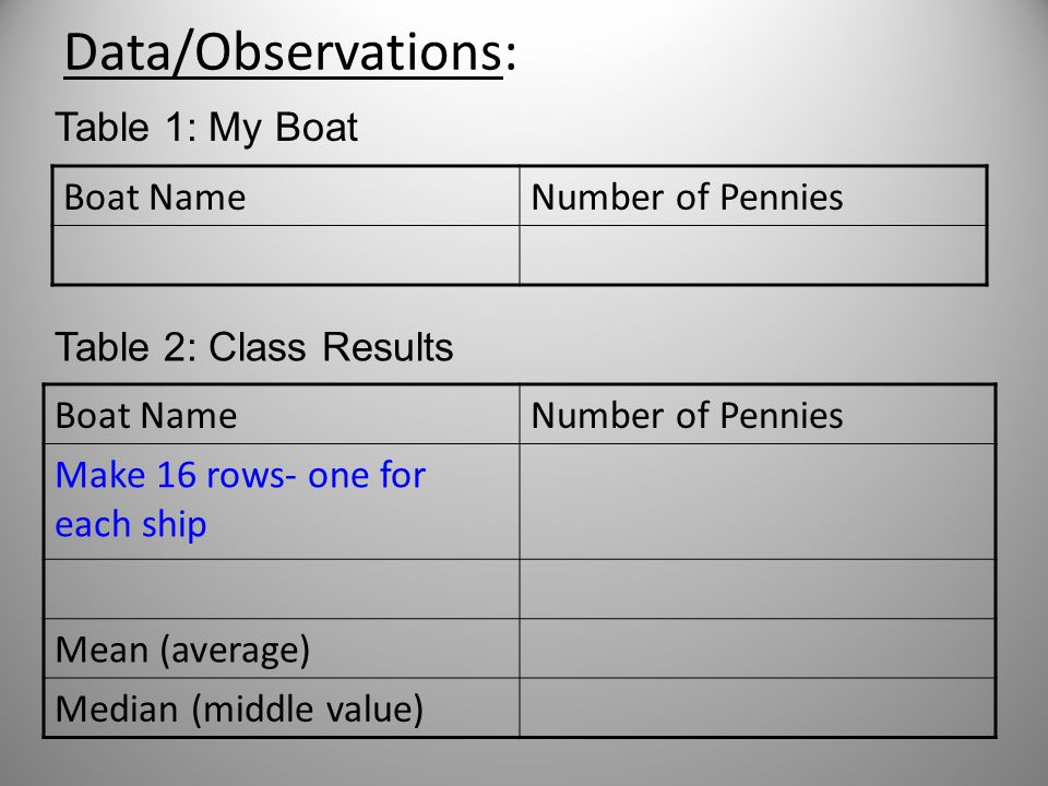Data/Observations: Boat NameNumber of Pennies Table 1: My Boat Boat NameNumber of Pennies Make 16 rows- one for each ship Mean (average) Median (middle value) Table 2: Class Results