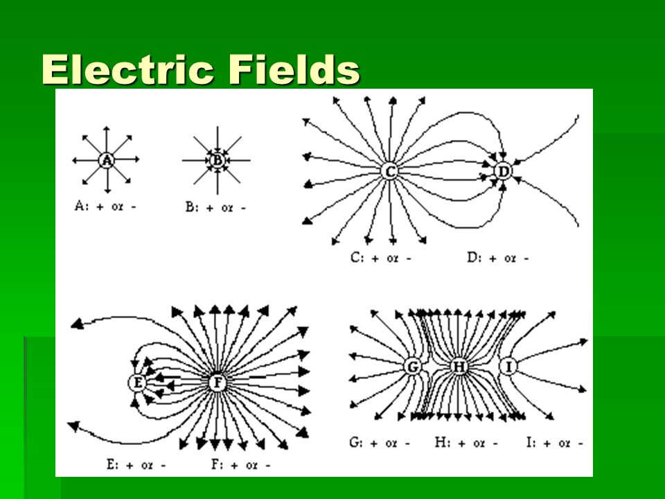 Electric Field The electric Field is defined as the electric force acting on a test charge divided by the amount of the test charge The electric Field is defined as the electric force acting on a test charge divided by the amount of the test charge E = F/q E = F/q