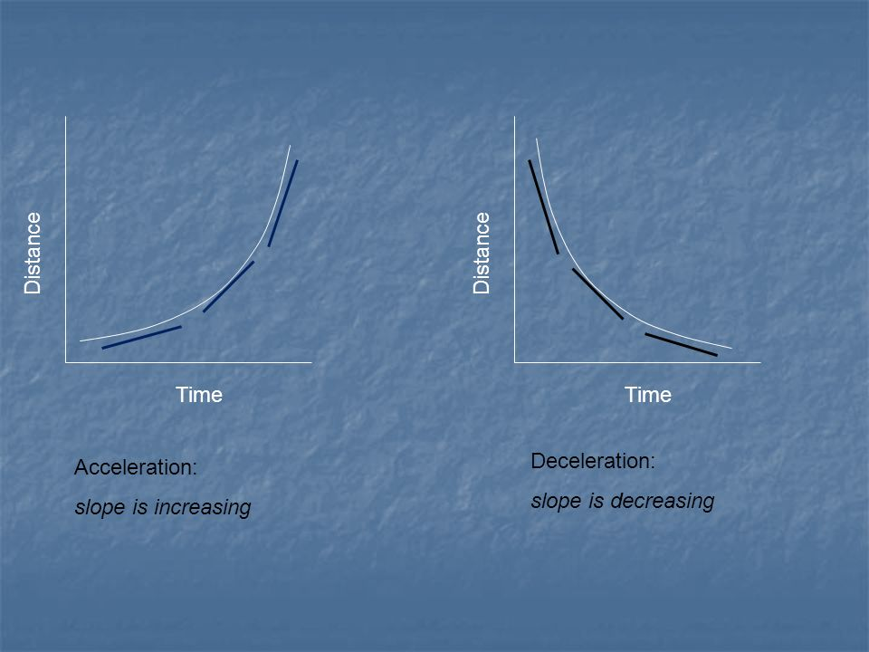 Time Distance Time Distance Acceleration: slope is increasing Deceleration: slope is decreasing
