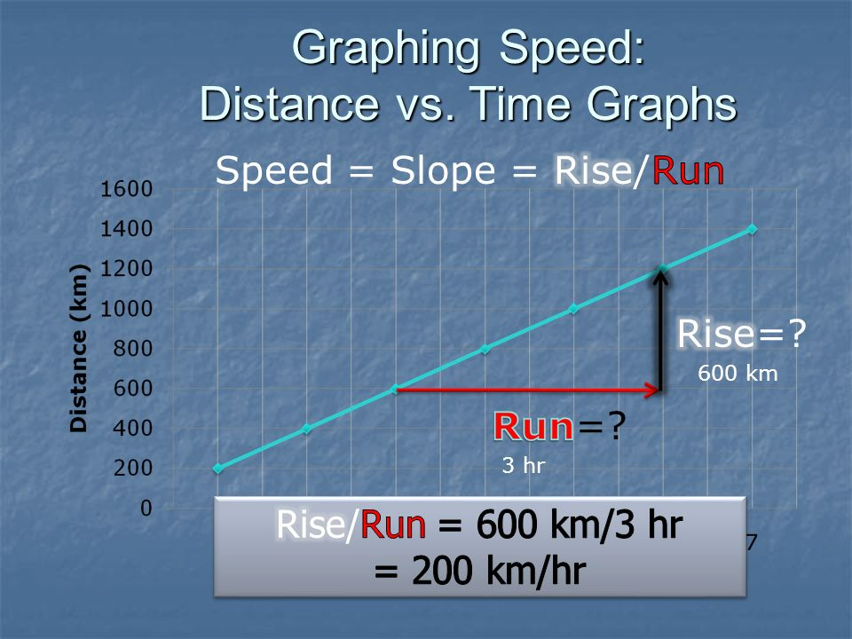 Graphing Speed: Distance vs. Time Graphs 3 hr 600 km